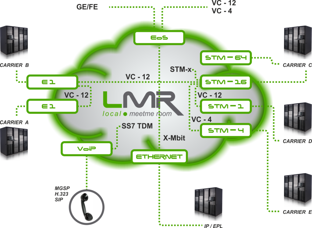 LMR Scheme