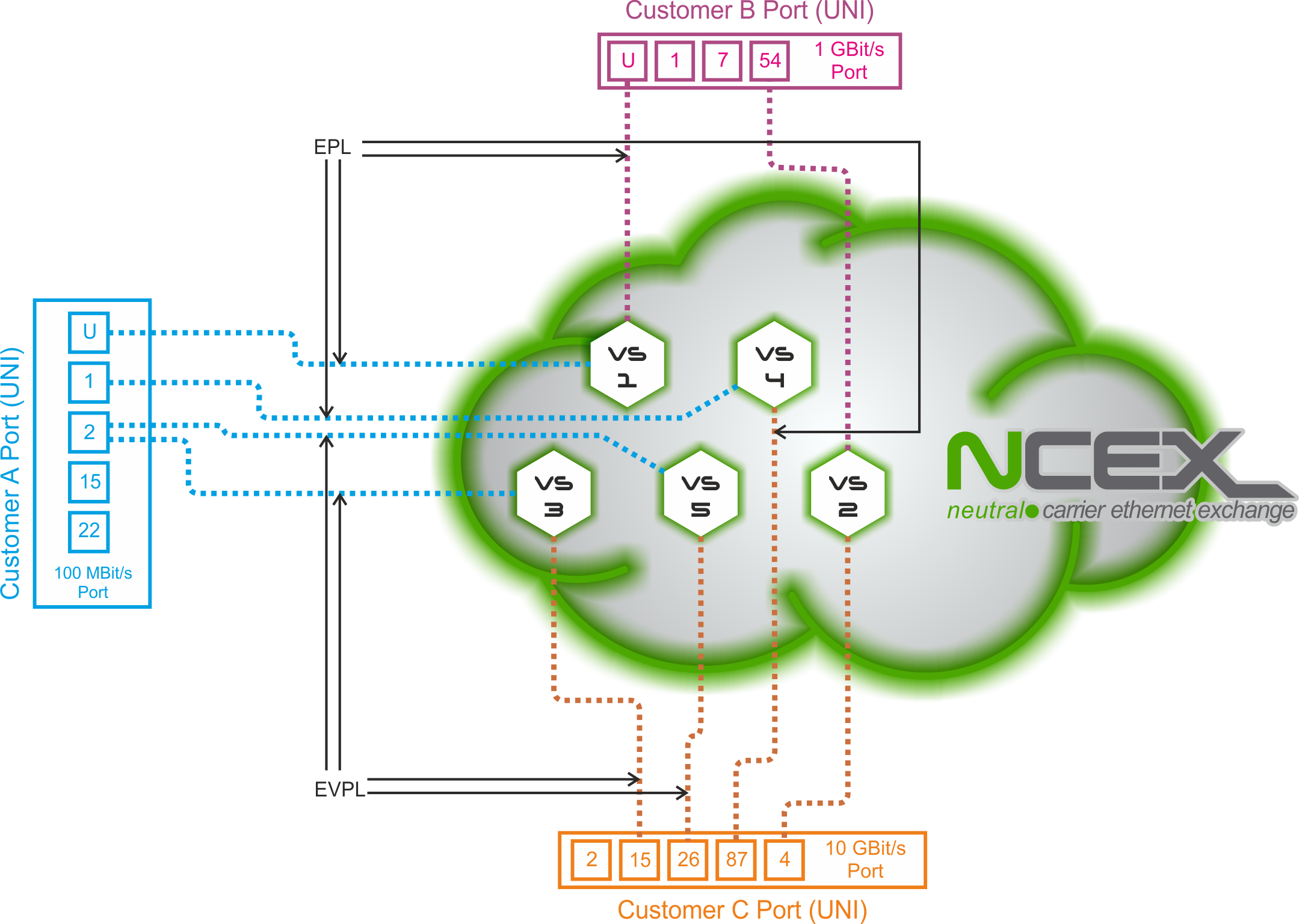 Ncex Newtelco Gmbh Connect The Series Circuit As Shown In Figure Below Using 10 Epl Strives To Provide A Service That Is Close Being Transparent Possible Cases Where Bandwidth Of Evc Connecting Two Unis
